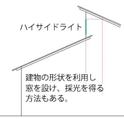 建物の形状などを上手に利用して開口部を設ける